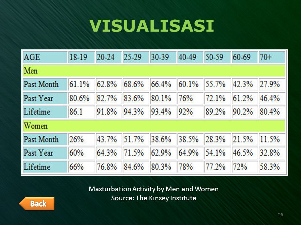 VISUALISASI Back Masturbation Activity by Men and Women