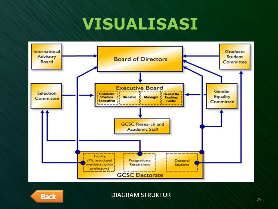 VISUALISASI Back DIAGRAM STRUKTUR