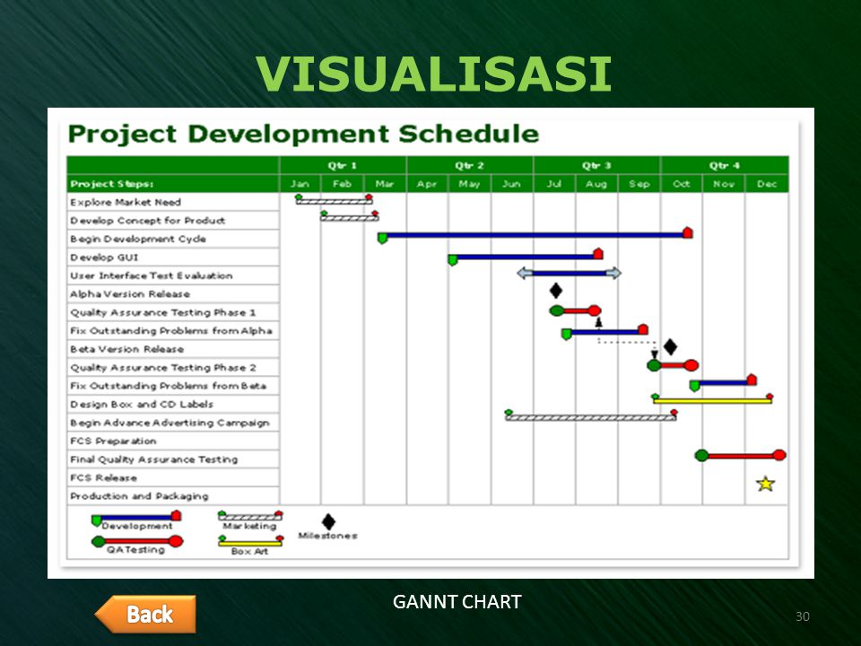 VISUALISASI GANNT CHART Back