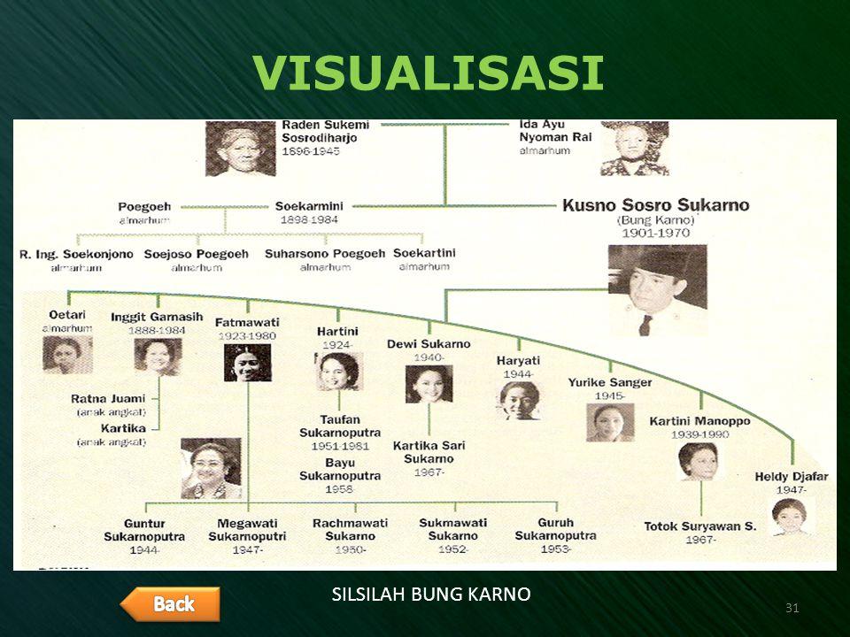 VISUALISASI SILSILAH BUNG KARNO Back