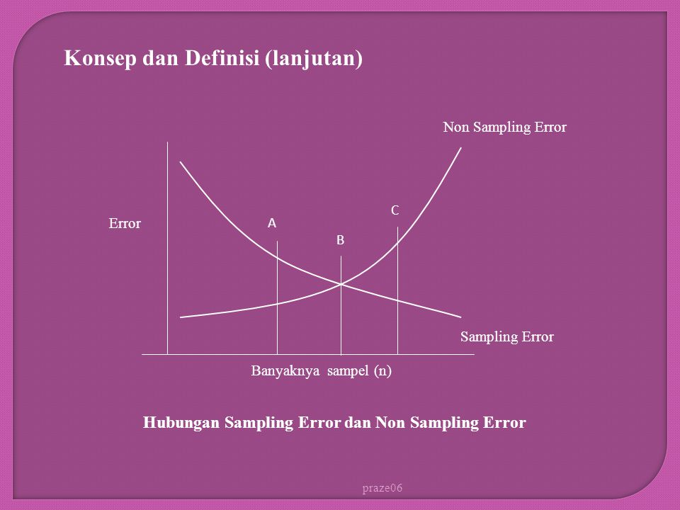 Hubungan Sampling Error dan Non Sampling Error