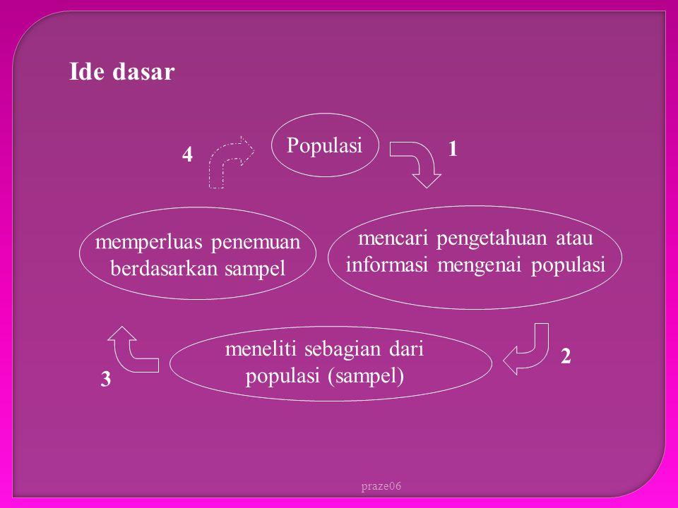 Ide dasar. Populasi. 1. 4. memperluas penemuan berdasarkan sampel. mencari pengetahuan atau informasi mengenai populasi.