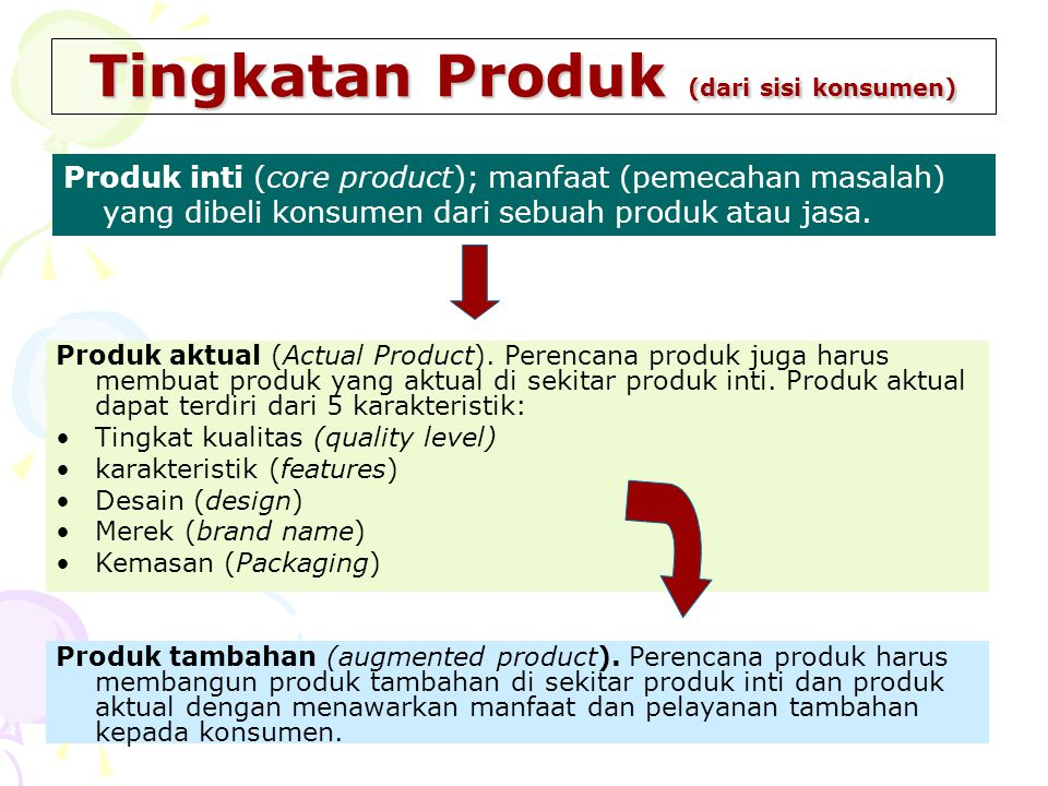 Tingkatan Produk (dari sisi konsumen)