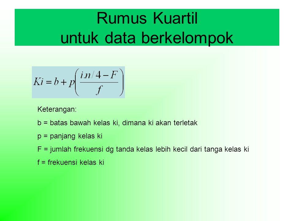 Rumus Kuartil untuk data berkelompok