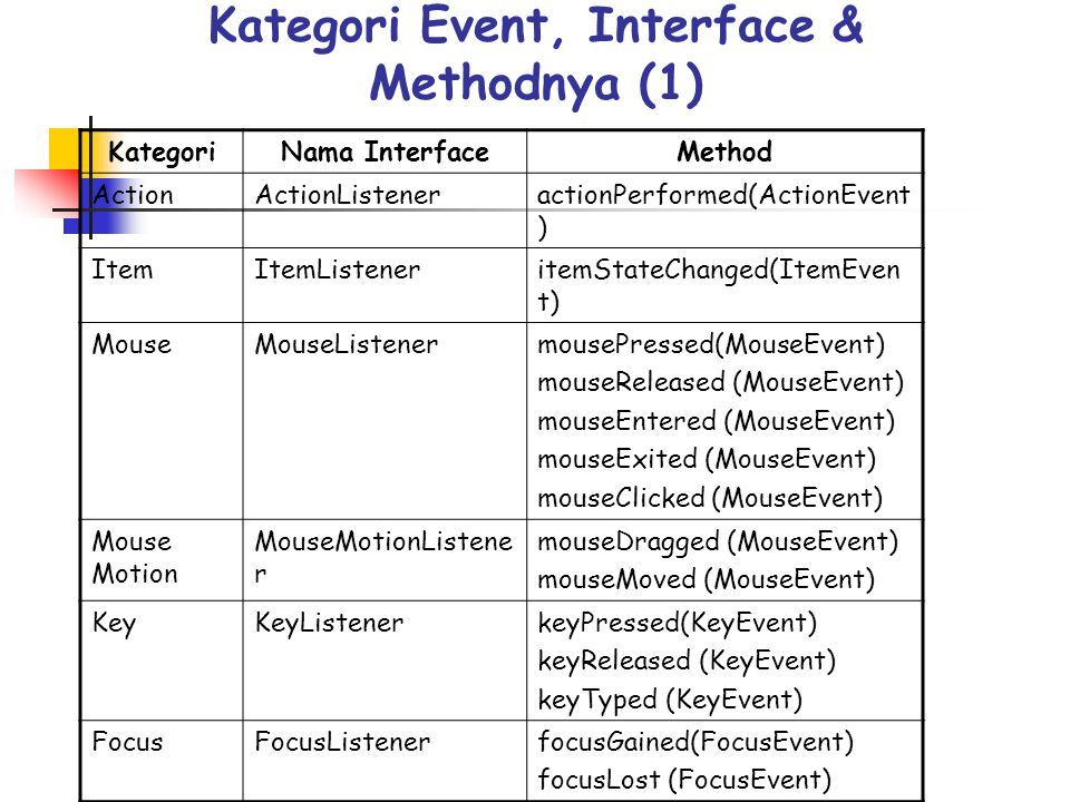 Kategori Event, Interface & Methodnya (1)