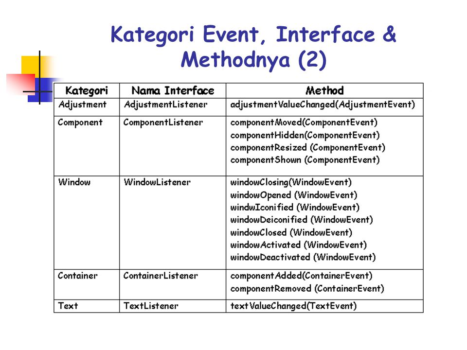 Kategori Event, Interface & Methodnya (2)