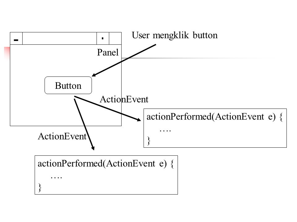 - User mengklik button  Panel Button ActionEvent