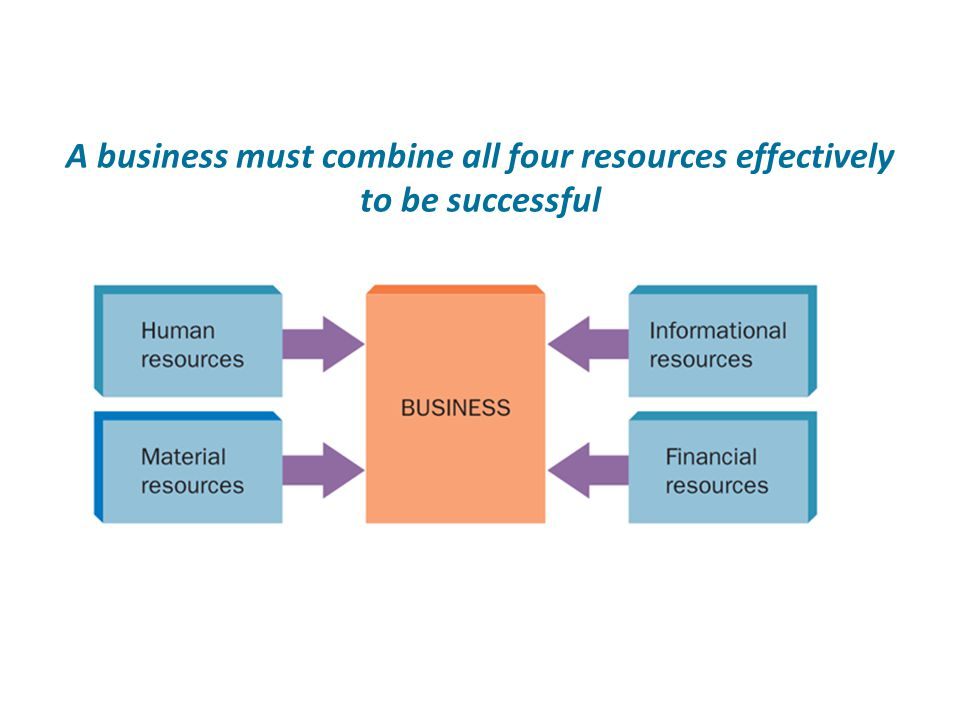 A business must combine all four resources effectively to be successful