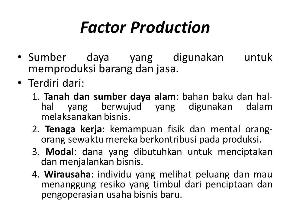 Factor Production Sumber daya yang digunakan untuk memproduksi barang dan jasa. Terdiri dari: