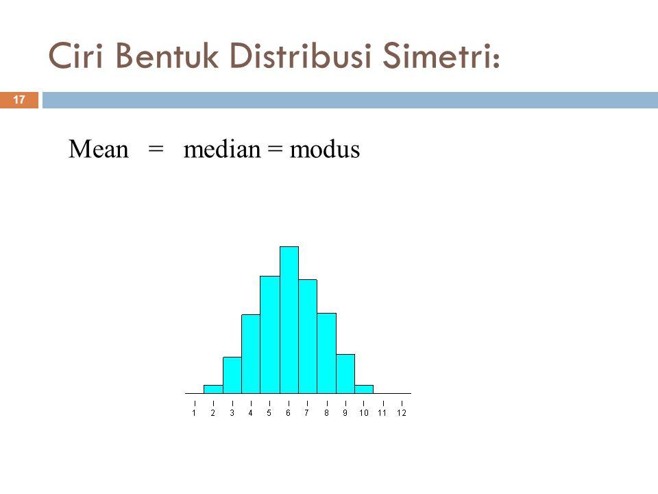 Ciri Bentuk Distribusi Simetri: