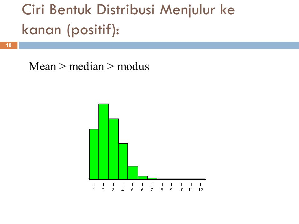 Ciri Bentuk Distribusi Menjulur ke kanan (positif):