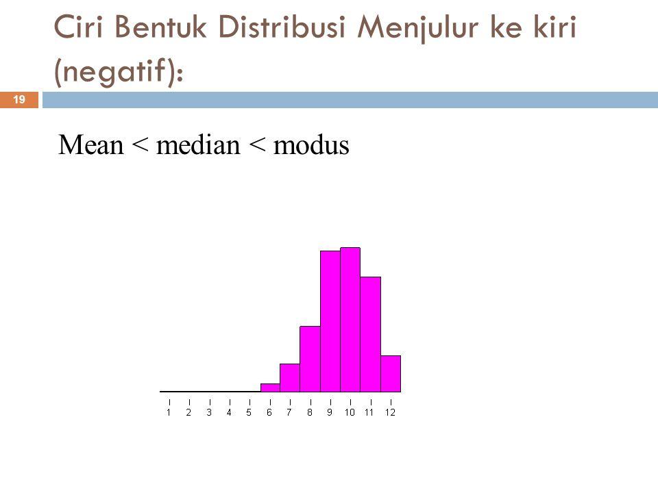 Ciri Bentuk Distribusi Menjulur ke kiri (negatif):