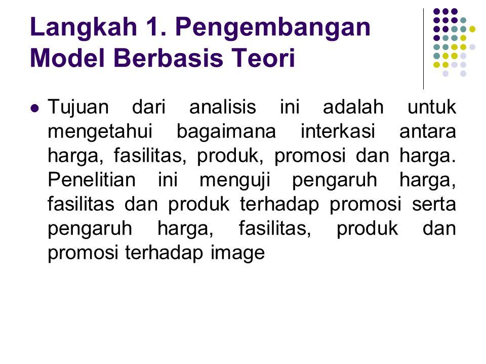 Langkah 1. Pengembangan Model Berbasis Teori