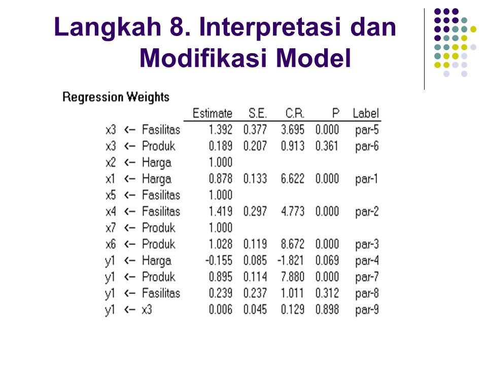 Langkah 8. Interpretasi dan Modifikasi Model