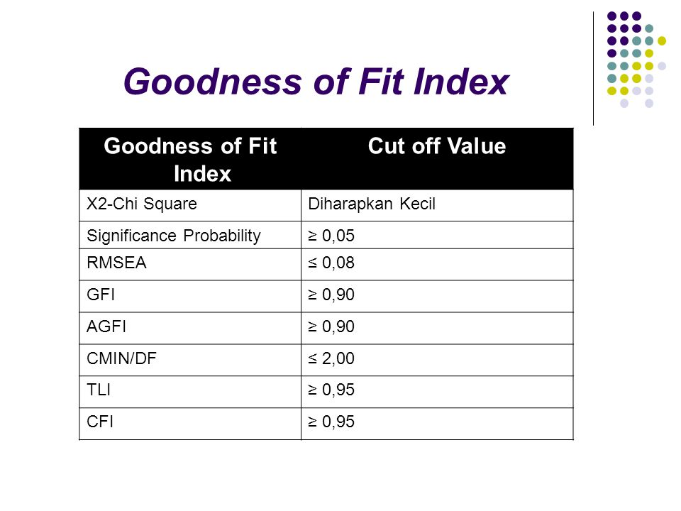 Goodness of Fit Index Goodness of Fit Index Cut off Value