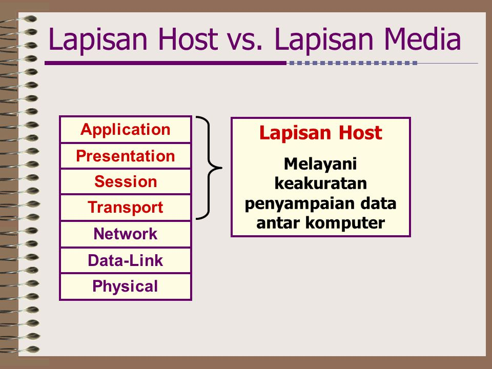 Lapisan Host vs. Lapisan Media