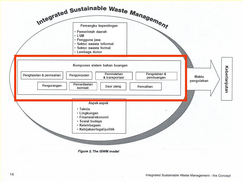 Komponen sistem bahan buangan Penghasilan & pemisahan