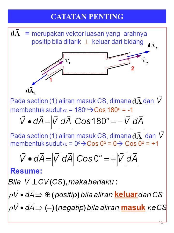 = merupakan vektor luasan yang arahnya