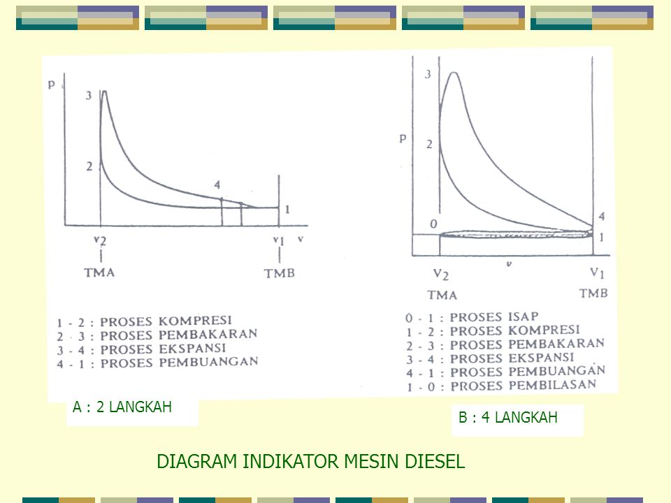 Pusat listrik tenaga diesel ppt download diagram indikator mesin diesel ccuart Image collections
