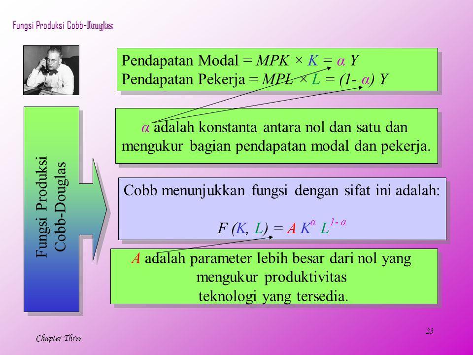 Pendapatan Modal = MPK × K = α Y