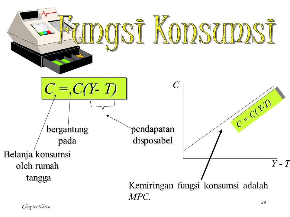 C = C(Y- T) Fungsi Konsumsi C bergantung pendapatan pada disposabel