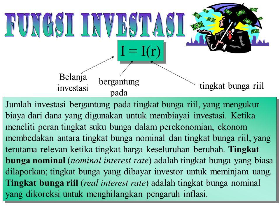 I = I(r) Fungsi investasi Belanja bergantung investasi