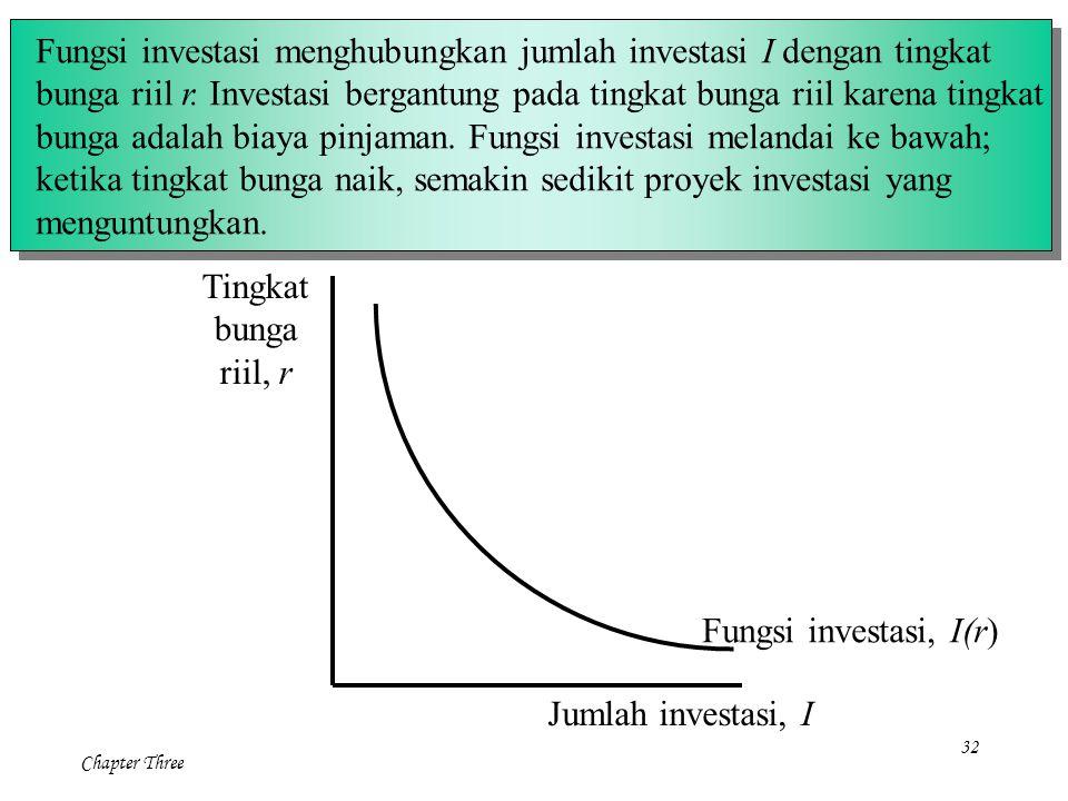Fungsi investasi menghubungkan jumlah investasi I dengan tingkat