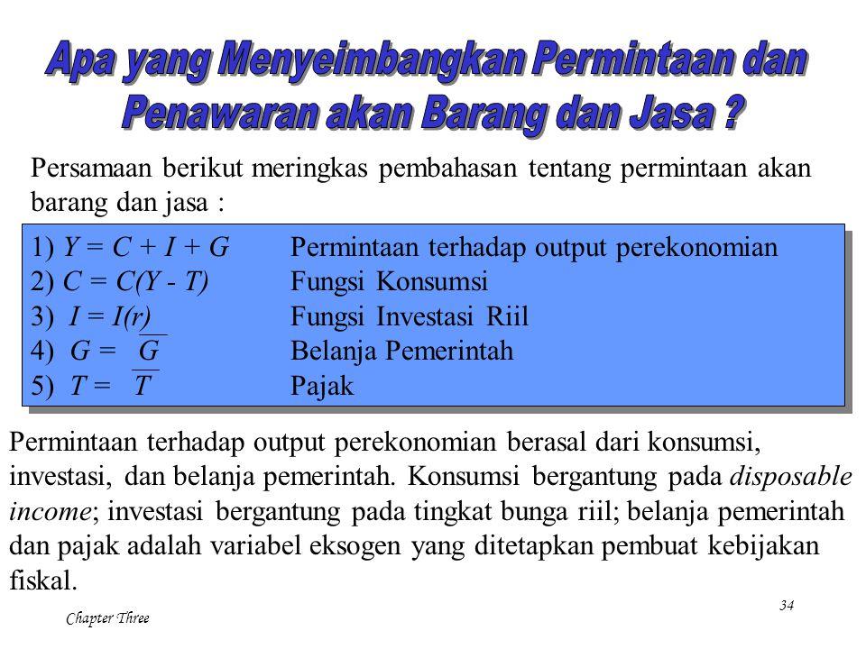 1) Y = C + I + G Permintaan terhadap output perekonomian