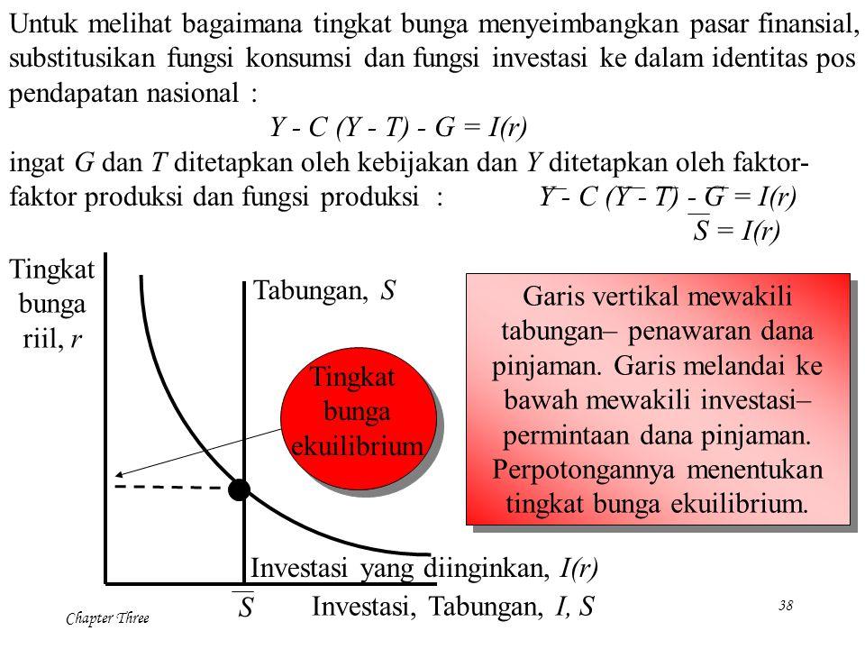 Untuk melihat bagaimana tingkat bunga menyeimbangkan pasar finansial,