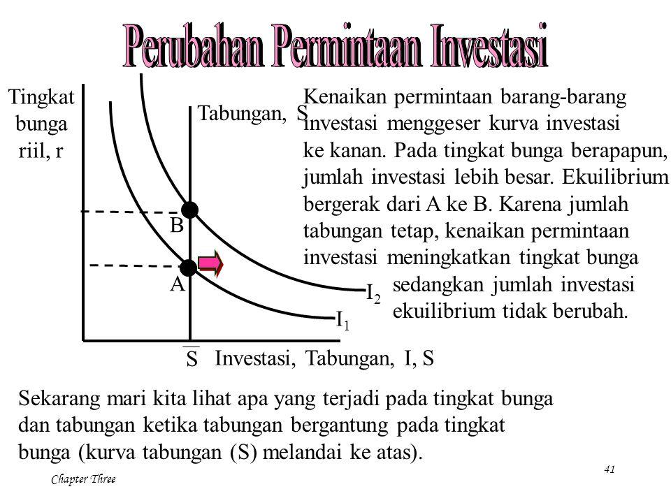 Perubahan Permintaan Investasi Perubahan Permintaan Investasi