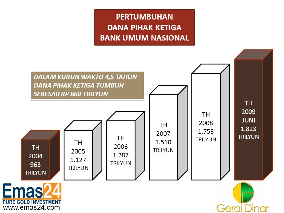 PERTUMBUHAN DANA PIHAK KETIGA BANK UMUM NASIONAL