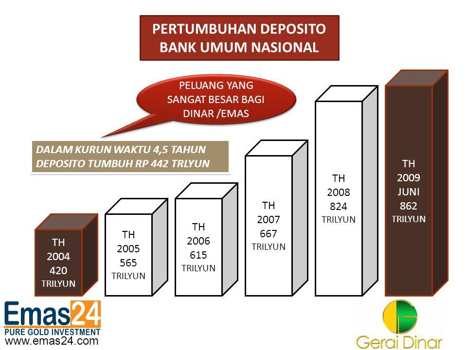 PERTUMBUHAN DEPOSITO BANK UMUM NASIONAL