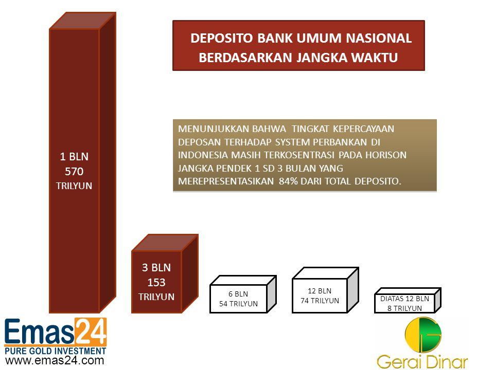 DEPOSITO BANK UMUM NASIONAL BERDASARKAN JANGKA WAKTU