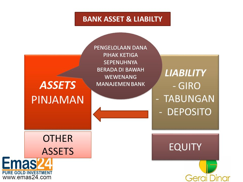 ASSETS PINJAMAN LIABILITY - GIRO TABUNGAN DEPOSITO OTHER ASSETS EQUITY