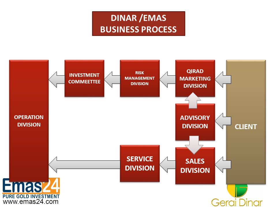 DINAR /EMAS BUSINESS PROCESS