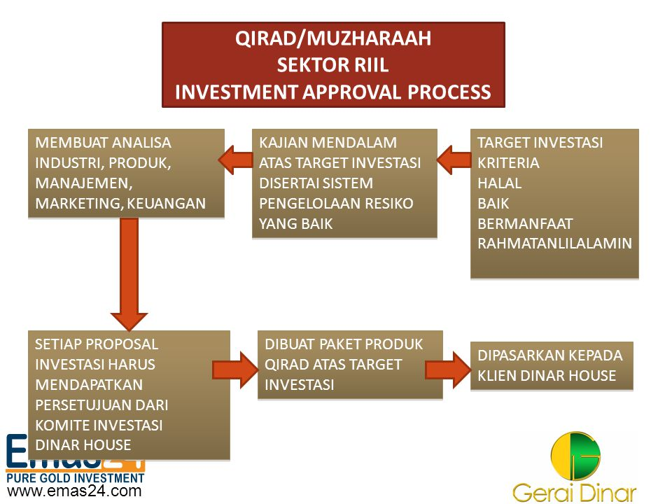 QIRAD/MUZHARAAH SEKTOR RIIL INVESTMENT APPROVAL PROCESS