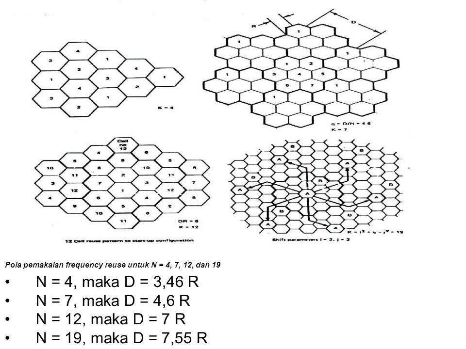 N = 4, maka D = 3,46 R N = 7, maka D = 4,6 R N = 12, maka D = 7 R