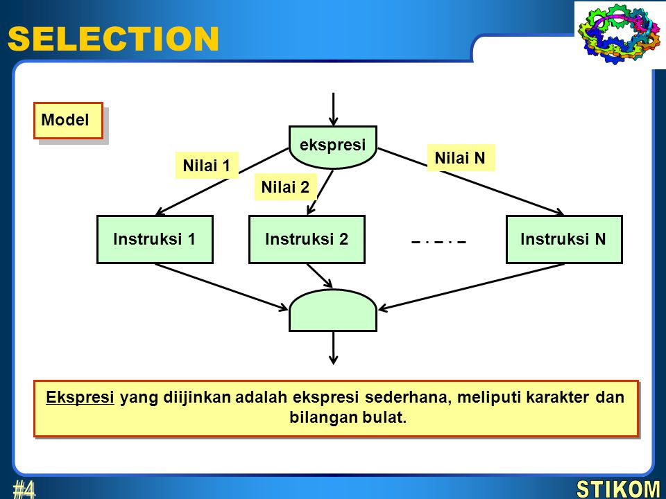 SELECTION #4 STIKOM Model ekspresi Nilai N Nilai 1 Nilai 2 Instruksi 1