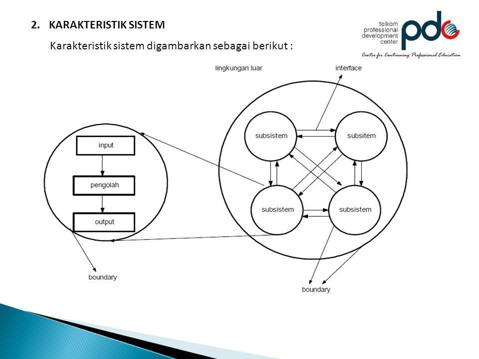 KARAKTERISTIK SISTEM Karakteristik sistem digambarkan sebagai berikut :