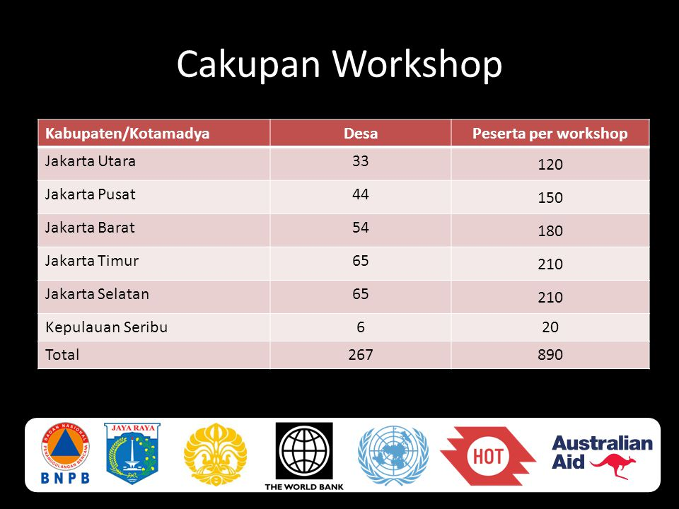 Cakupan Workshop Kabupaten/Kotamadya Desa Peserta per workshop