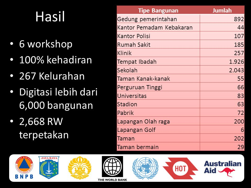 Hasil 6 workshop 100% kehadiran 267 Kelurahan