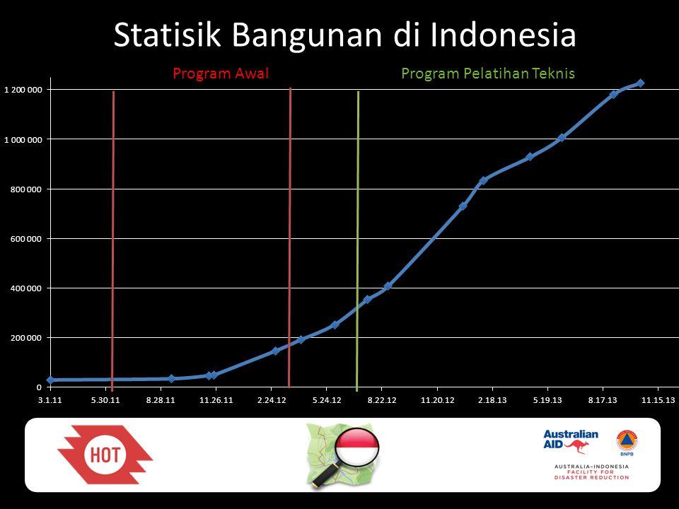 Statisik Bangunan di Indonesia