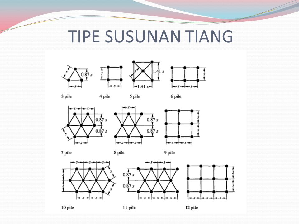 TIPE SUSUNAN TIANG
