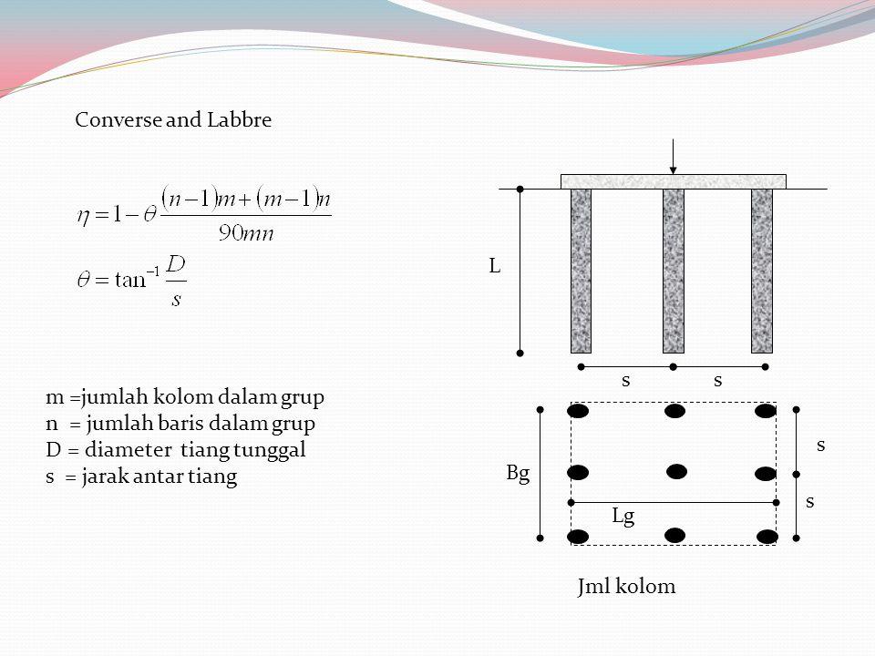 Converse and Labbre L. s. Bg. Lg. m =jumlah kolom dalam grup. n = jumlah baris dalam grup. D = diameter tiang tunggal.