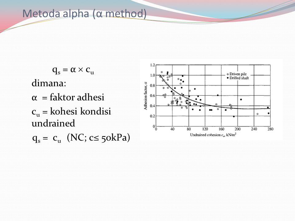 Metoda alpha (α method)