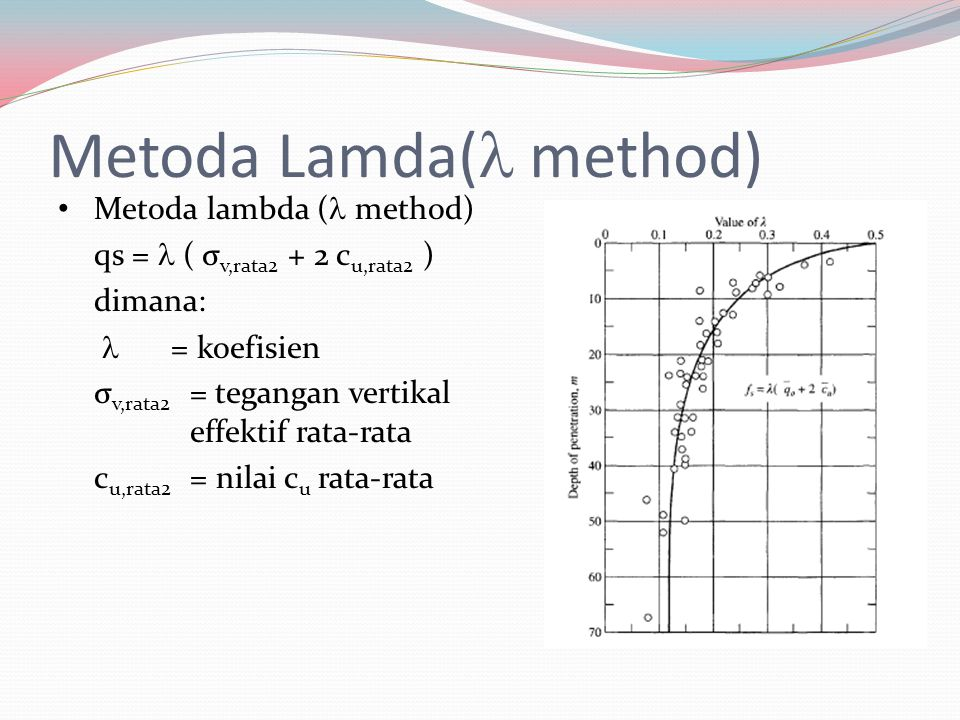 Metoda Lamda( method)