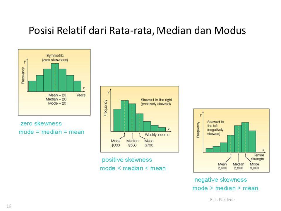 Posisi Relatif dari Rata-rata, Median dan Modus