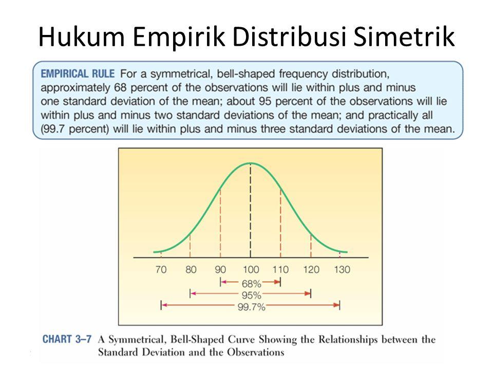 Hukum Empirik Distribusi Simetrik