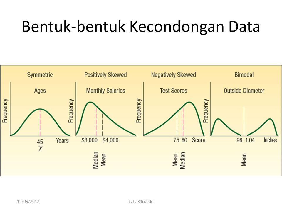 Bentuk-bentuk Kecondongan Data