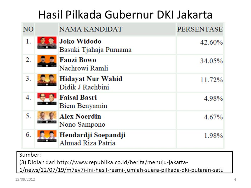 Hasil Pilkada Gubernur DKI Jakarta